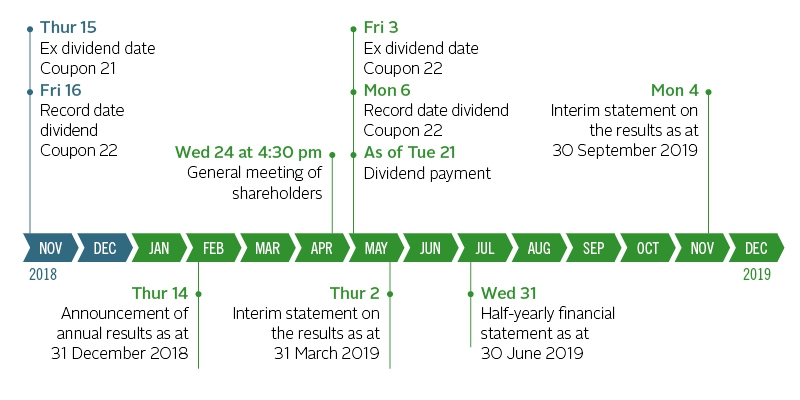 Financial calendar | Intervest